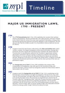 """""""Major Us Immigration Laws, 1790 – Present,"""" by the Migration Policy Institute"""